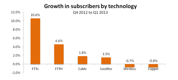 Growth in subscribers by technology
