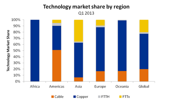 Market share by region